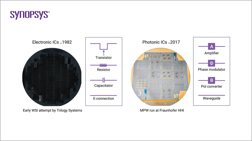 Electronic integrated circuits vs. Photonic integrated circuits | Synopsys