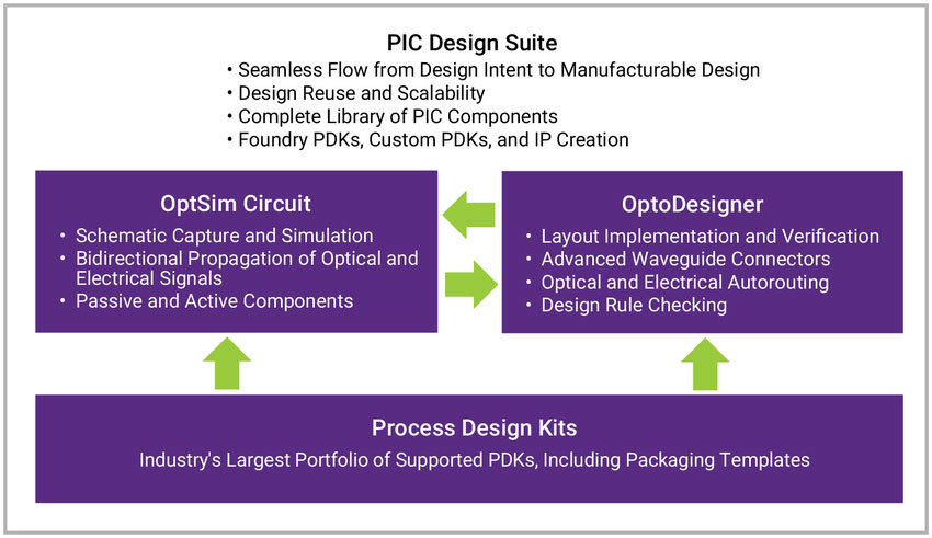 Synopsys' PIC Design Suite from the Photonic Solutions portfolio enables both PDK-driven and custom design | Synopsys