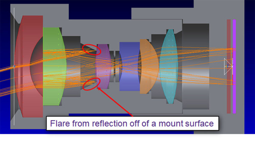 Unintended light example: Light from an object in the field of view scatters off the lens mount and then is reflected by a lens surface to the detector.  | Synopsys
