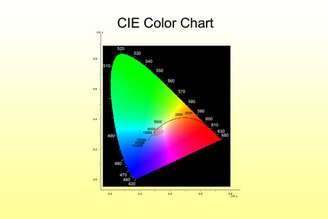 CIE 1931 Color Space Chromaticity Diagram