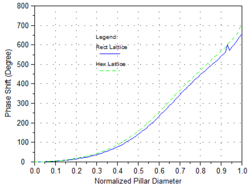 Phase shift at λ=532nm of nano-pillar and nano-hole for different lattices | Synopsys