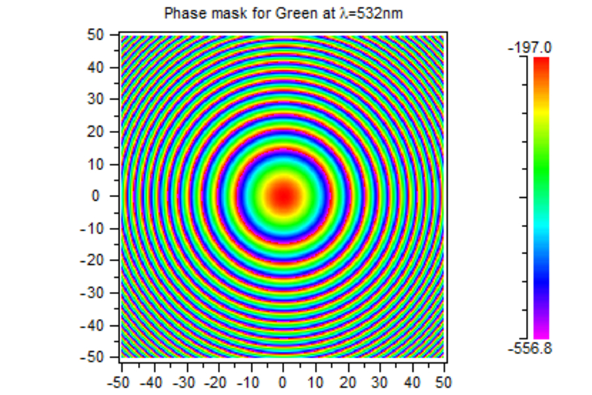 Figure 3: Phase mask of the metalens | Synopsys