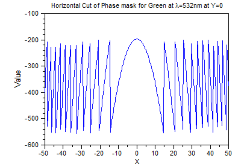 Horizontal Cut of Phase mask for Green | Synopsys