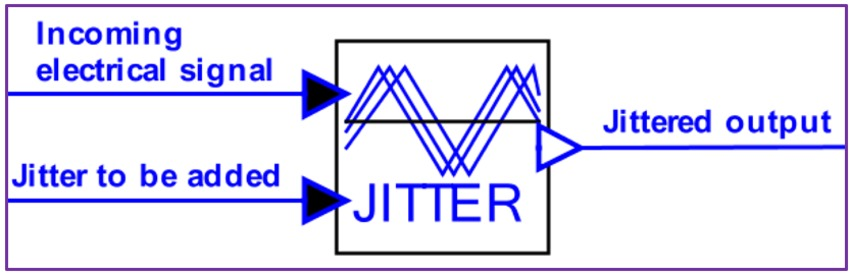 Shows input and output signals for the electrical jitter model | Synopsys