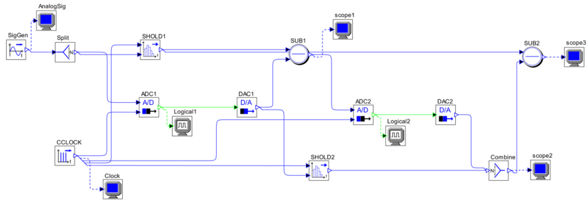 ADC and DAC: Enhancing Resolution of Conversions Between