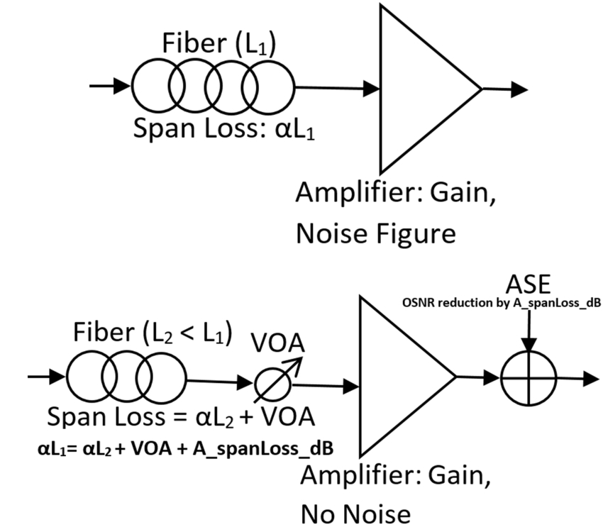 Using noise loading and VOA (bottom) to model an equivalent span on the top