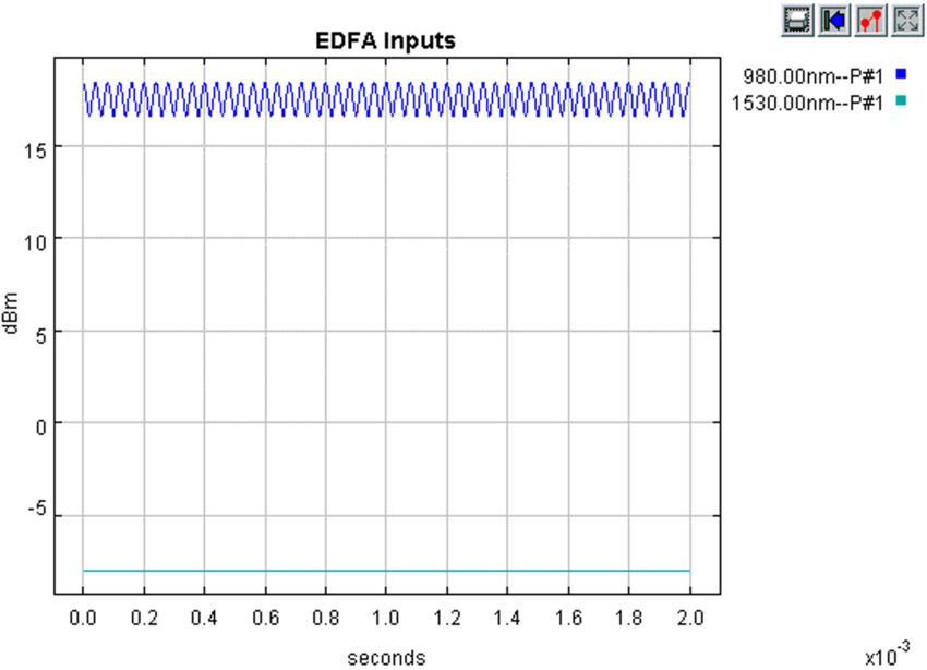 EDFA input signals, showing modulated pump at 980 nm