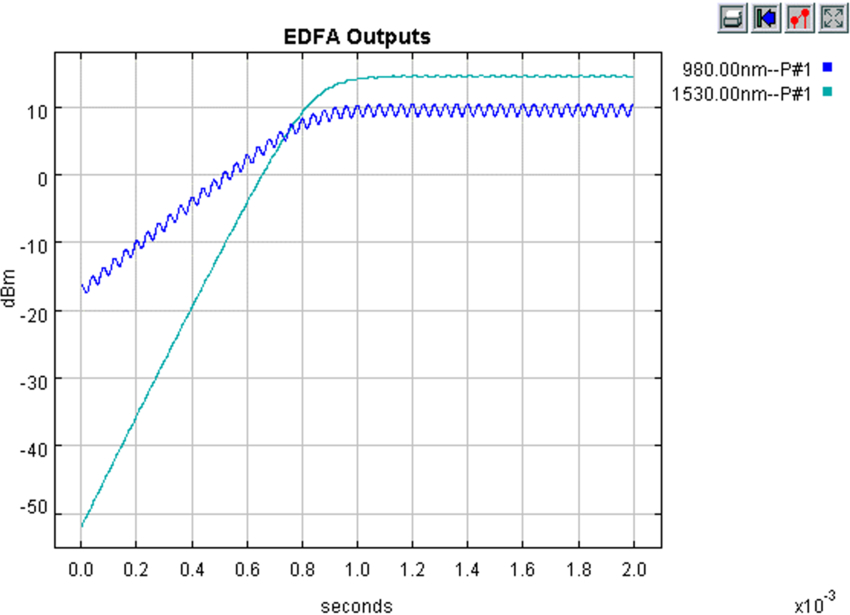 EDFA outputs, showing evolution towards steady state