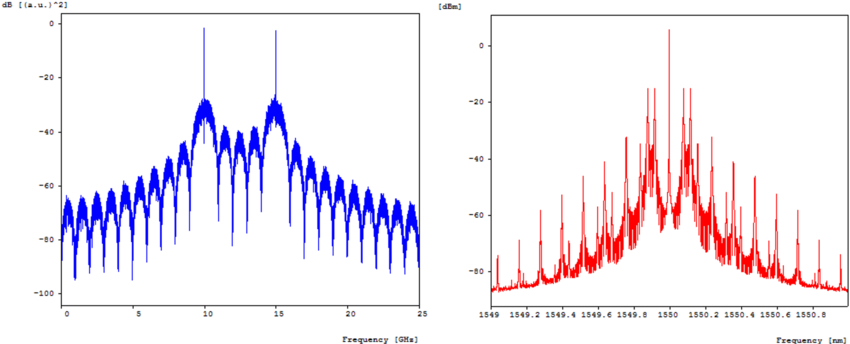 FSK-modulated RF spectrum (left) and spectrum of the RF-modulated optical carrier (right)