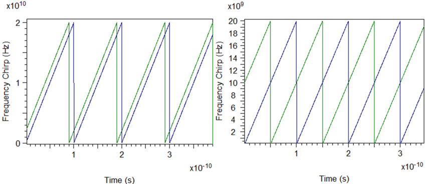 Frequency offsets between transmitted and reflected signals for two different values of round-trip delay | Synopsys