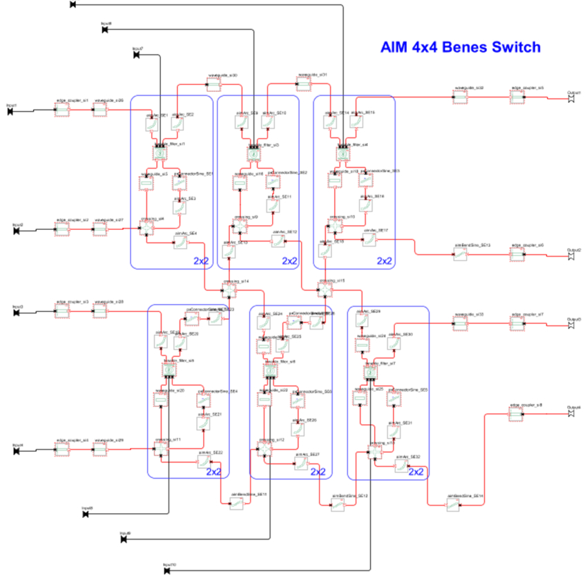4×4 Benes switch using the AIM Photonics PDK