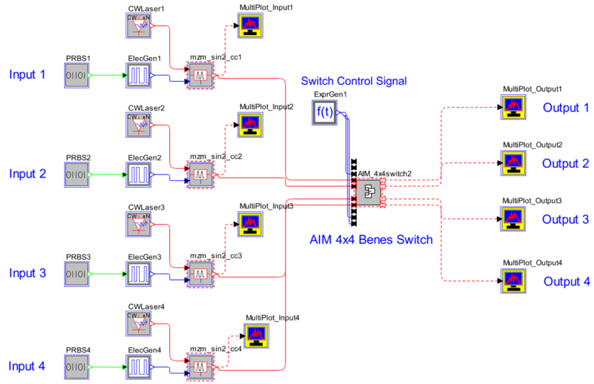 Figure 2. Schematic for simulating 4×4 Benes switch.