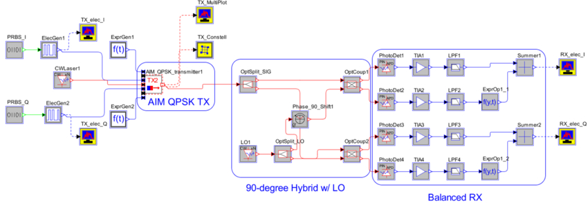 Schematic for simulating transmitter in a back-to-back configuration with a coherent receiver | Synopsys