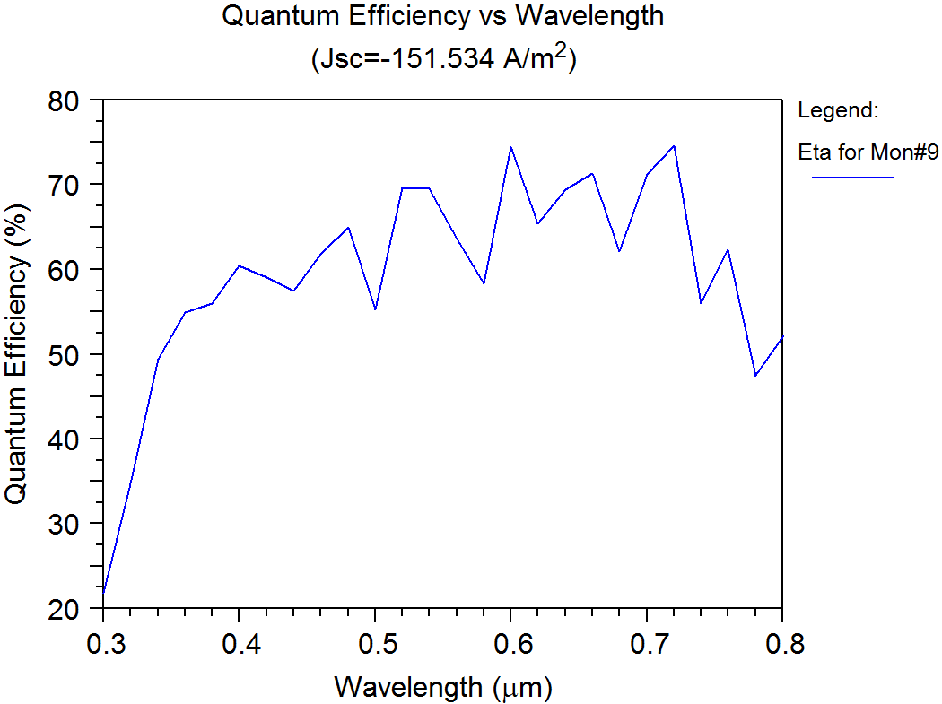 The calculation results showing (a) the quantum efficiency | Synopsys