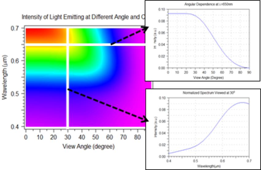 Far-field pattern for a simple flat OLED device (left); angular intensity and spectral distribution plots (right) | Synopsys