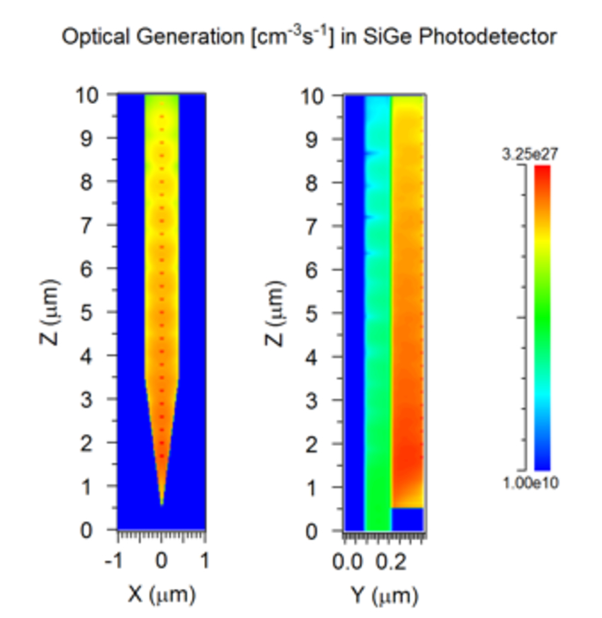 Optical Generation Profile calculated by RSoft