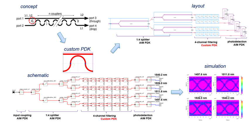 Example  of the schematic-driven PIC Flow: AIM and custom PDK-based WDM receiver