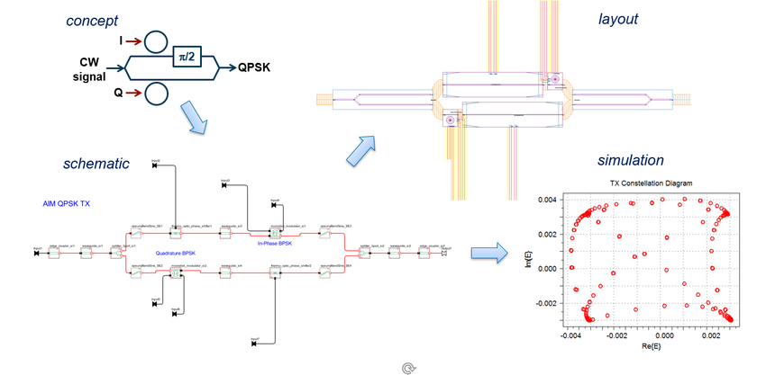 Example of the Schematic Driven PIC Flow: AIM PDK-based QPSK Transmitter