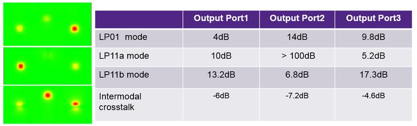 Figure 4. The field pattern and power output at each output ports corresponding to different input mode | Synopsys