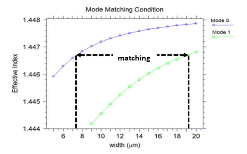 Figure 6. Neff versus width of waveguide for fundamental and first-order modes | Synopsys