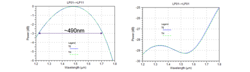 Figure 9. Device performance simulation results for bandwidth, polarization dependence, and crosstalk | Synopsys