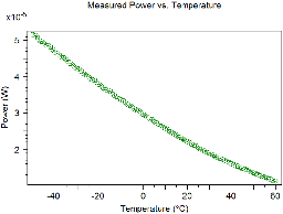 Thermal Sensing: FBG-Based Temperature Sensor