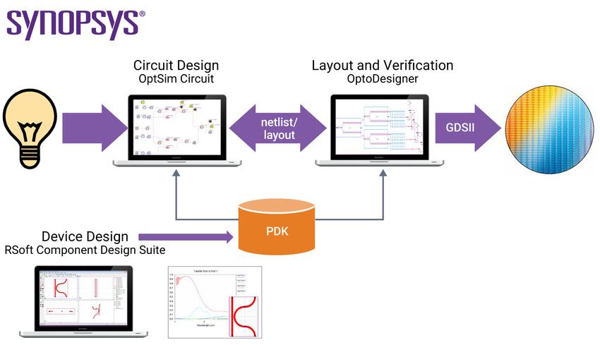 Schematic-driven PIC design: from idea to mask | Synopsys