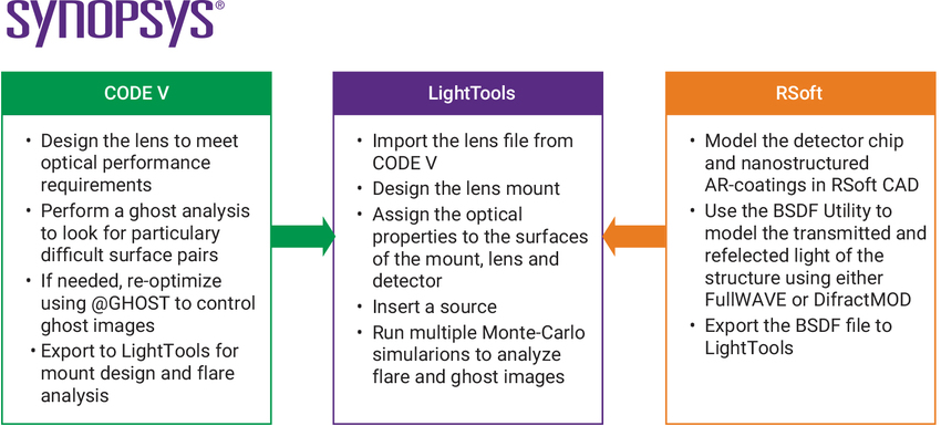 Typical workflow for the analysis of stray light in a camera system when using Synopsys software.  | Synopsys