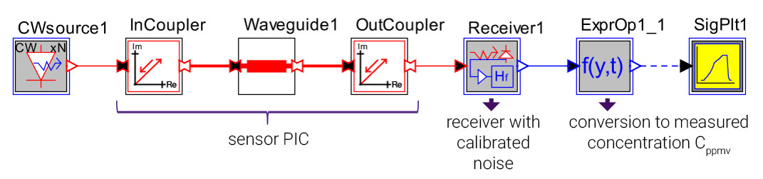 OptSim Circuit Cppmv Measurement | Synopsys
