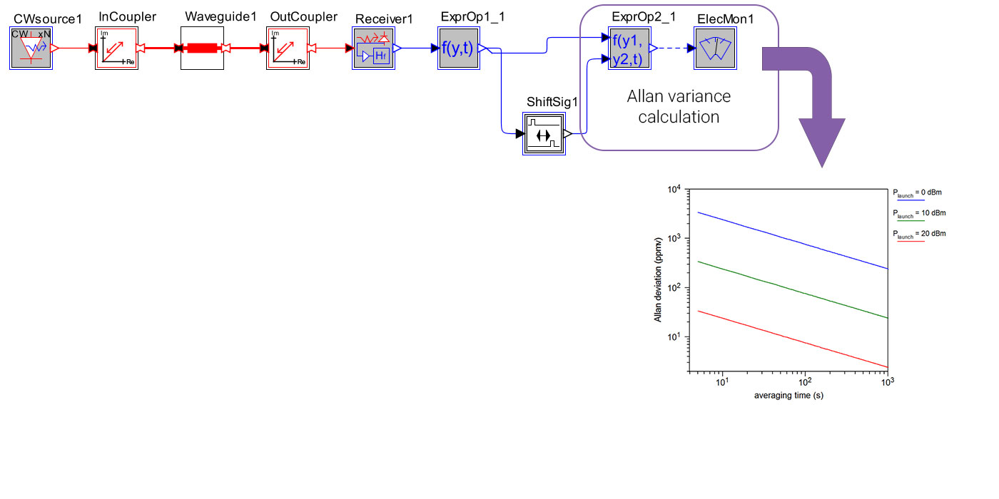 OptSim Circuit Allan Deviation Analysis | Synopsys