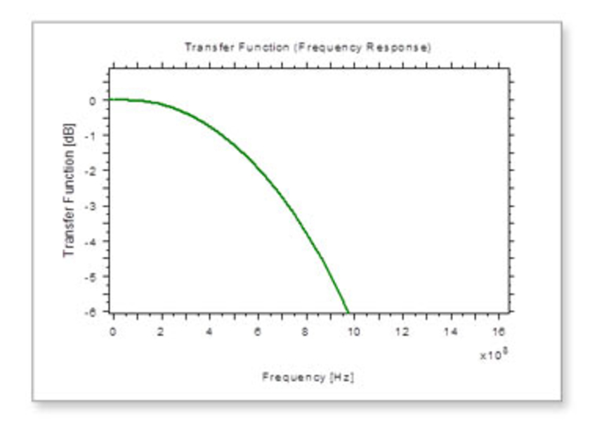 Transfer Function Analyzer