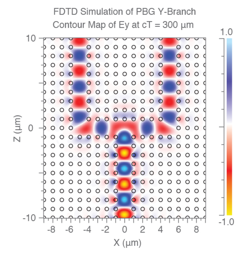 FullWAVE is an FDTD software: FDTD simulation of photonic bandgap y-branch
