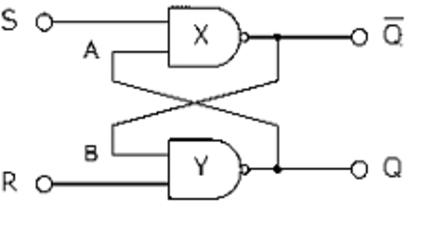 implementation of RS-flipflop as a basic NAND latch
