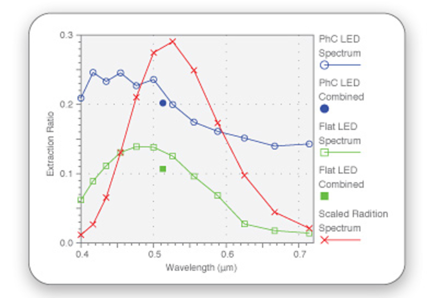 Spectrum of extraction ratio for pulsed simulation