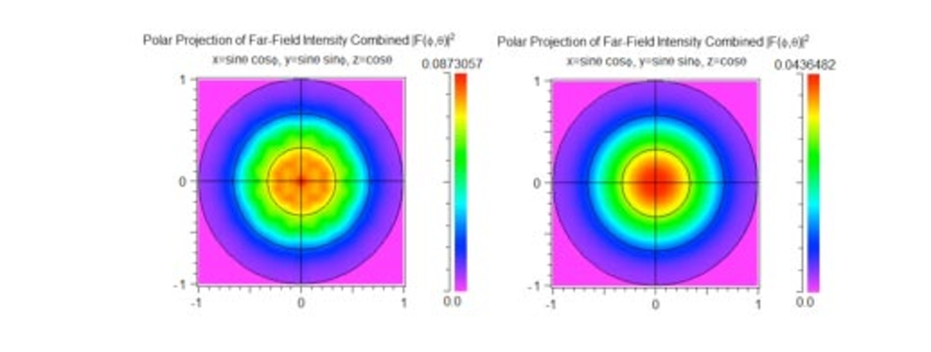 Combined far-field plots from a pulsed simulation for a) PhC case, and b) Flat case