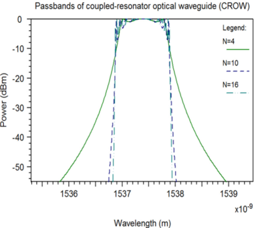 Passbands for number of resonators | Synopsys