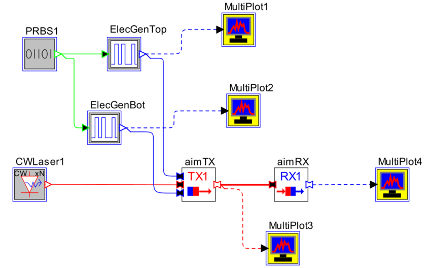 Top-level topology for simulating the AIM-based transmitter and receiver | Synopsys