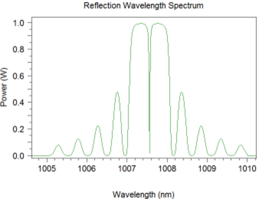Reflection Wavelength Spectrum