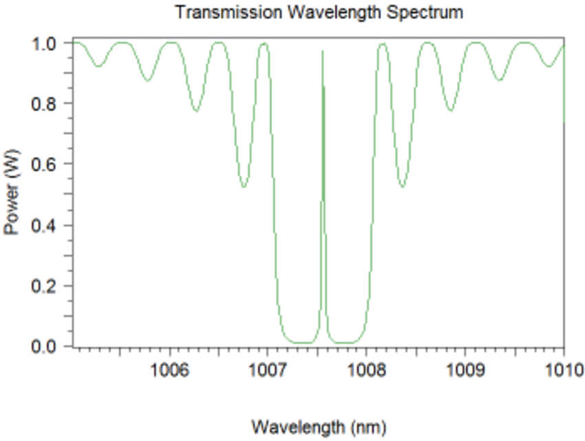 Transmission Wavelength Spectrum
