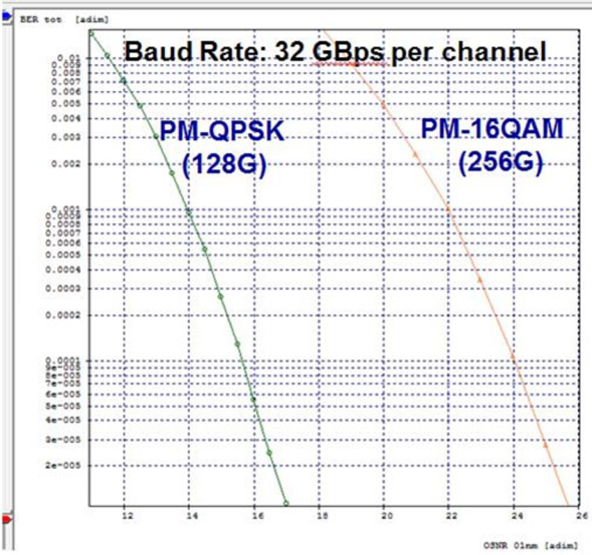 Comparison of receiver sensitivities for the PM-QPSK and PM-16QAM cases (Transmitter power: -3dBm)