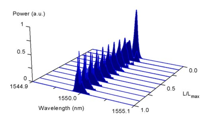 waterfall plot for waveform and spectrum