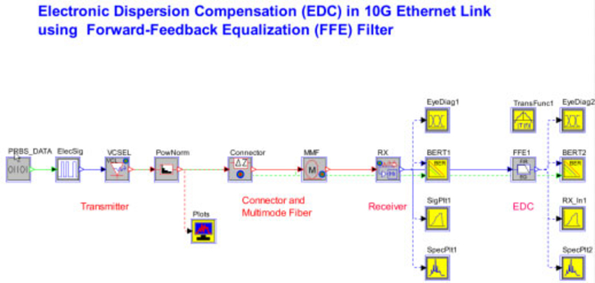 application of electronic dispersion compensation