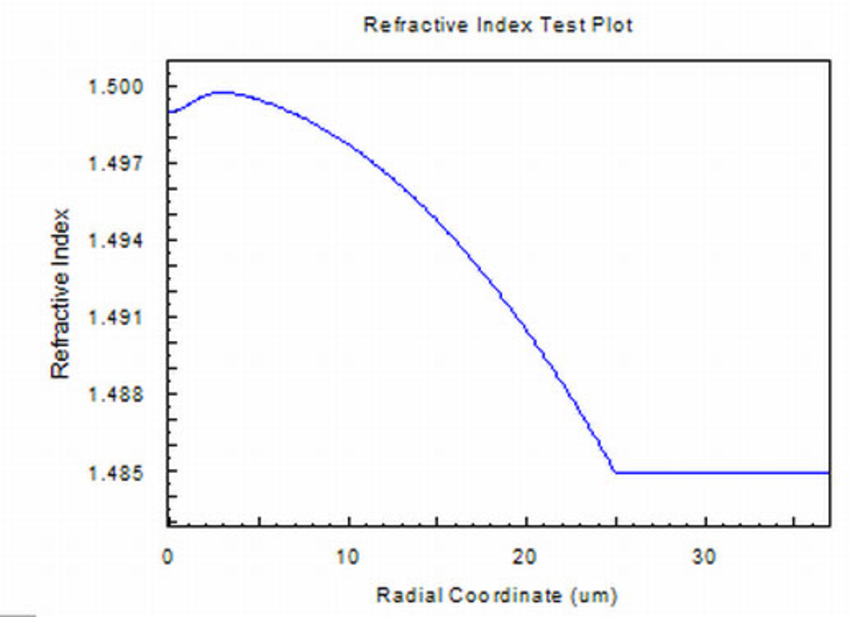 Refractive Index Test Plot