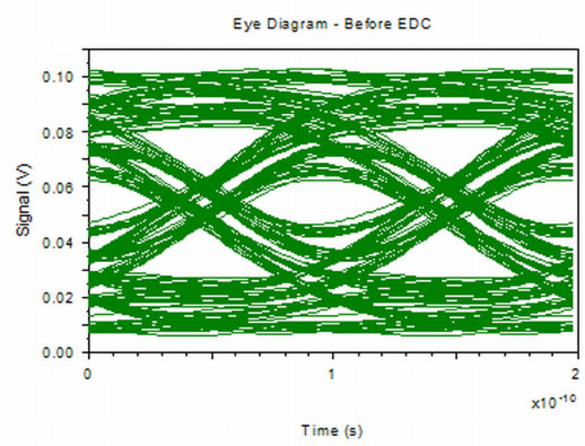 Eye Diagram - Before EDC