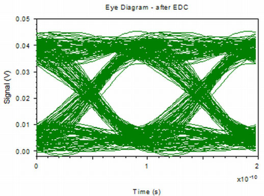 Eye Diagram - After EDC