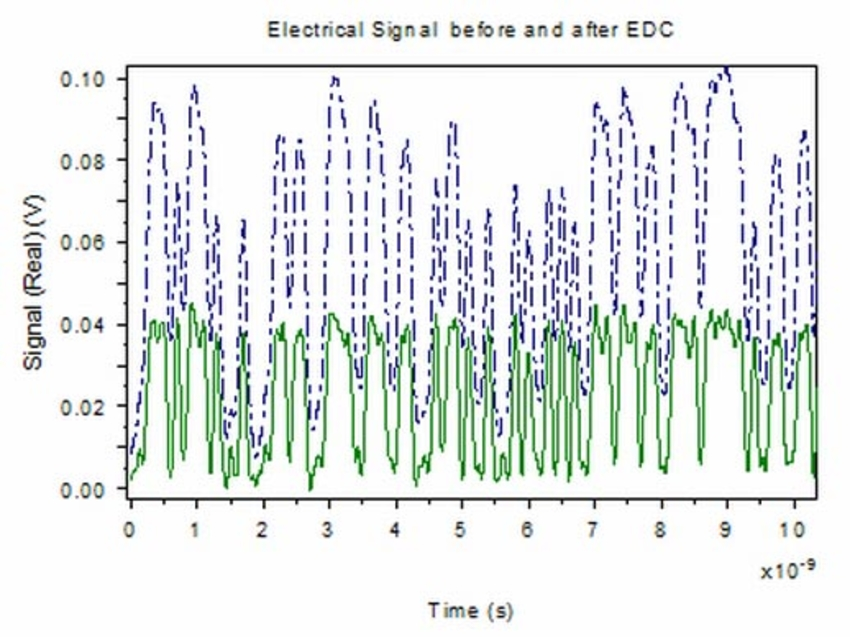 electrical signal waveforms before and after the EDC