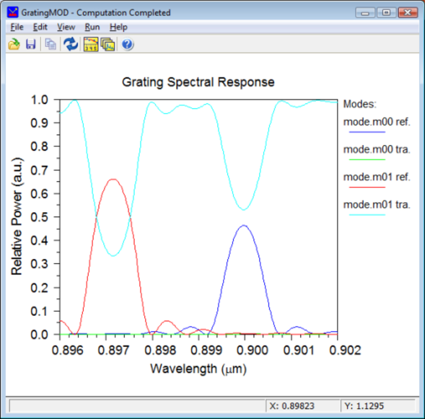 Simulation Results | Synopsys