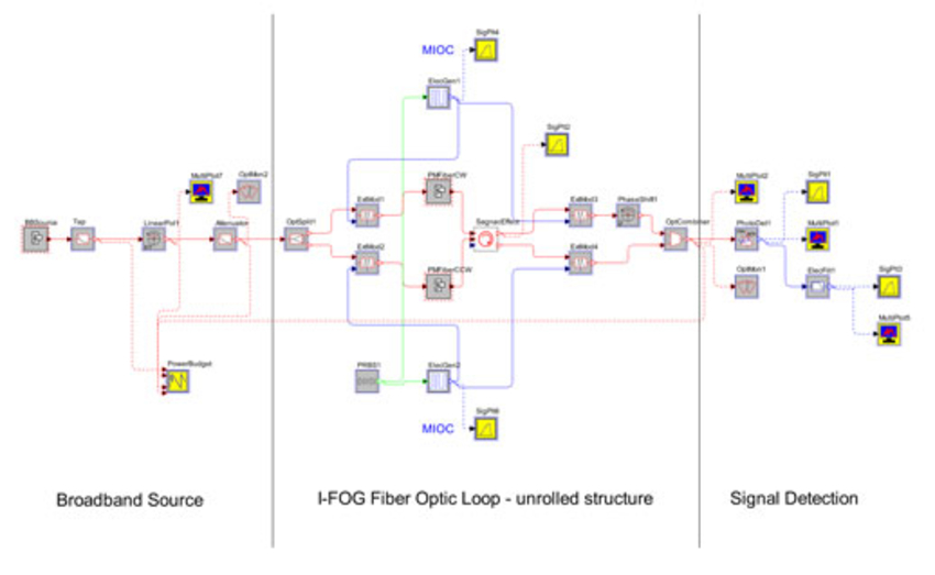 OptSim layout for the I-FOG | Synopsys