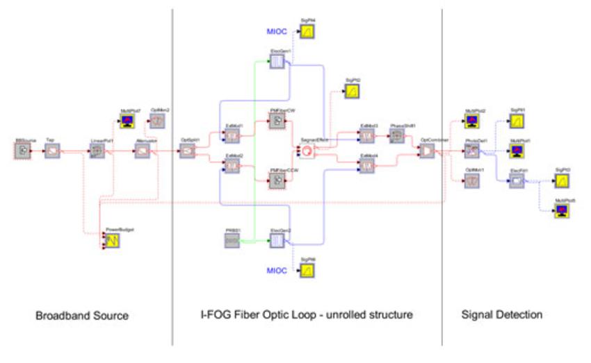 OptSim Application: Interferometric Fiber-Optic Gyroscope (I-FOG)