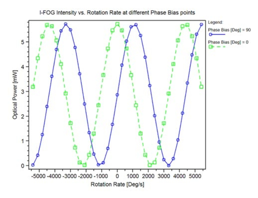 I-FOG Intensity vs. Rotation Rate at different Phase Bias points